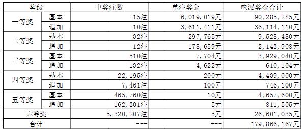 大乐透137期头奖15注601万 广东揽9630万巨奖