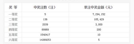 双色球121期开奖:头奖5注729万 奖池5.97亿