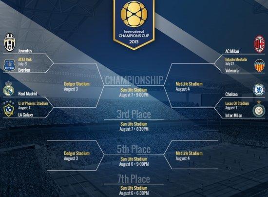 国际冠军杯赛程:小贝旧主PK 狂人对阵老东家