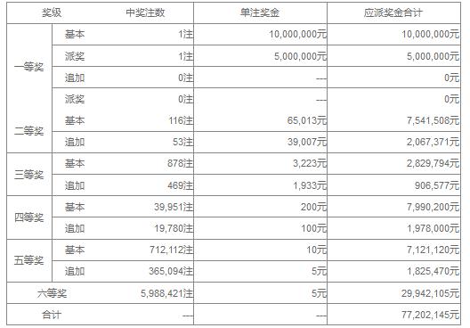 大乐透061期开奖:头奖1注1500万 奖池35.6亿