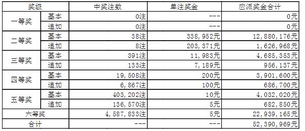 大乐透009期开奖:头奖空二奖33万 奖池45.7亿