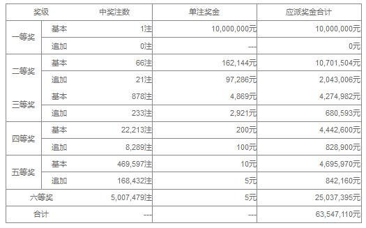 大乐透087期开奖:头奖1注1000万 奖池39.5亿