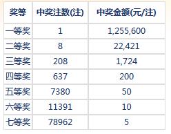 七乐彩065期开奖:头奖1注125万 二奖22421元