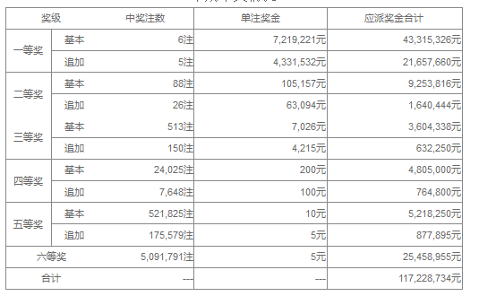 大乐透112期开奖:头奖6注721万 奖池42.7亿