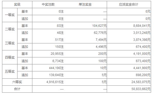 大乐透030期开奖:头奖空二奖10万 奖池35.9亿