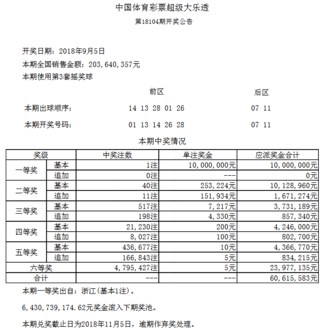 大乐透104期开奖:头奖1注1000万 奖池64.3亿