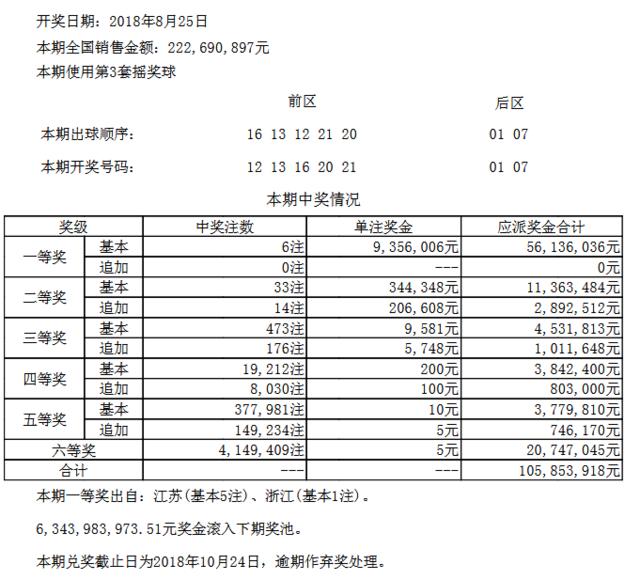 大乐透099期开奖:头奖6注935万 奖池63.4亿