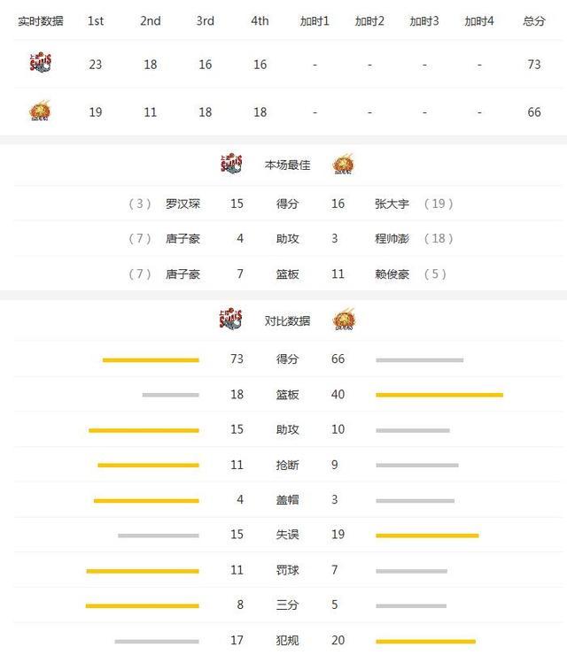 浙江VS上海统计:上海5人上双 浙江篮板占优