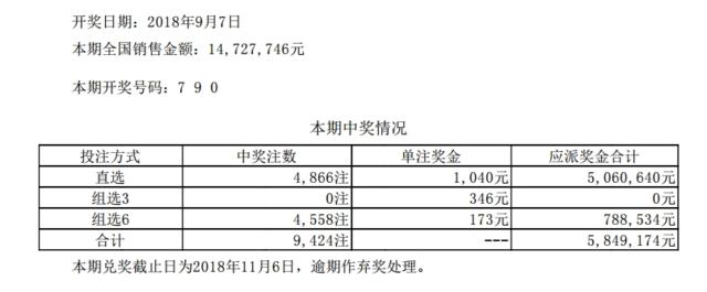 体彩排列三第18243期开奖公告:开奖号码790