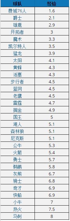 数据趣谈:马刺比76人大8岁 爵士最高雷霆最胖