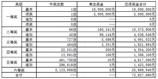 大乐透056期开奖:头奖1注1500万 奖池55.5亿