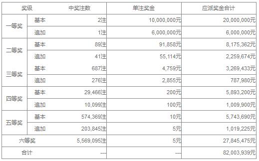 大乐透107期开奖:头奖2注1000万 奖池42.5亿