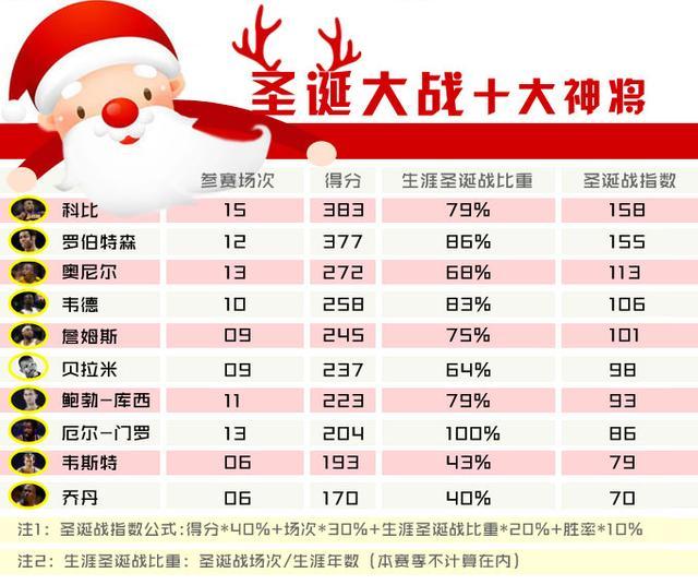 NBA指数:科比圣诞之王霸古今 完胜乔丹詹皇