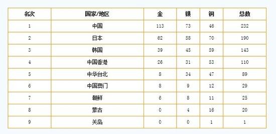 第五届东亚运动会:香港举行 主题曲冲出世界