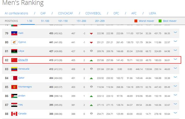 FIFA排名:国足上升2位世界第82 稳居亚洲第8