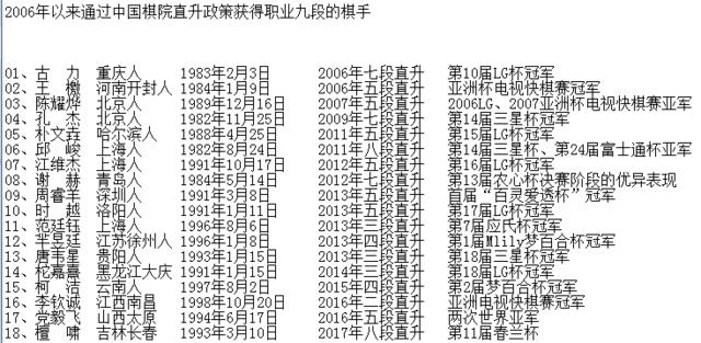 12年17个世界冠军直升九段 中国围棋呈井喷局面