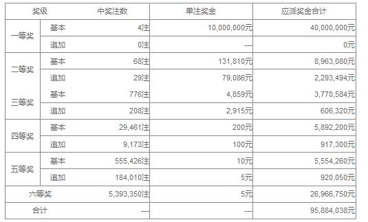 大乐透131期开奖:头奖4注1000万 奖池42.7亿
