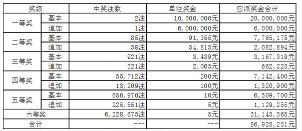 大乐透139期开奖:头奖2注1000万 奖池42.1亿