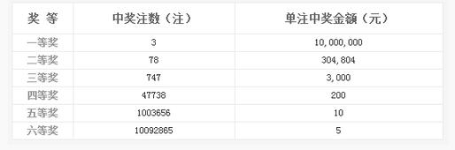 双色球093期开奖:头奖3注1000万 奖池9.62亿