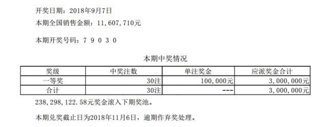 排列五第18243期开奖公告:开奖号码79030