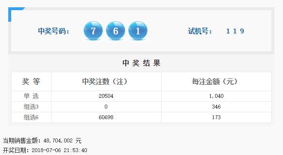 福彩3D第2018180期开奖公告:开奖号码761