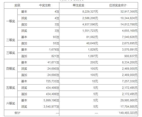 大乐透052期开奖:头奖4注1081万 奖池36.3亿
