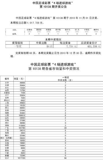 进球彩138期开奖:头奖84注 每注奖金7754元