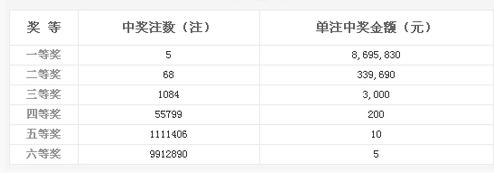 双色球017期开奖:头奖5注869万 奖池4.41亿