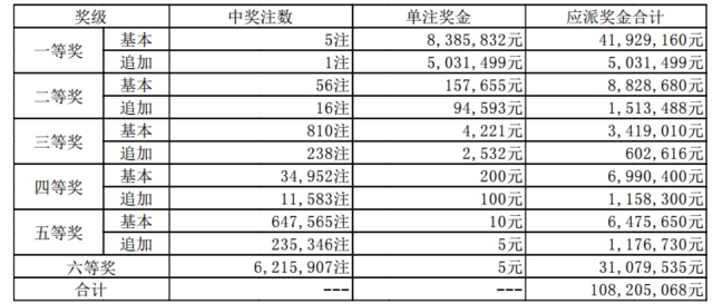 大乐透119期开奖:头奖5注838万 奖池64.81亿