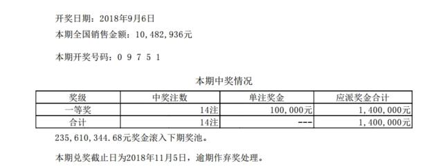 排列五第18242期开奖公告:开奖号码09751