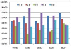 英超近5赛季常见比分