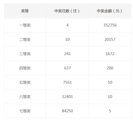 七乐彩028期开奖:头奖4注35万 二奖20157元