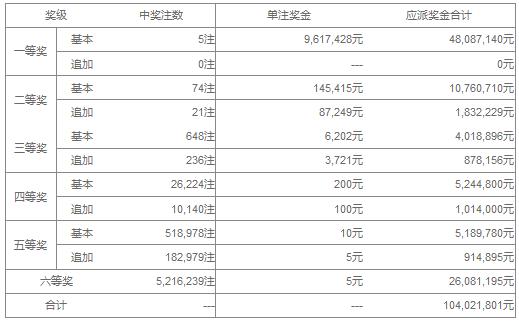 大乐透093期开奖:头奖5注961万 奖池40.92亿