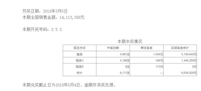 体彩排列三第18057期开奖公告:开奖号码252