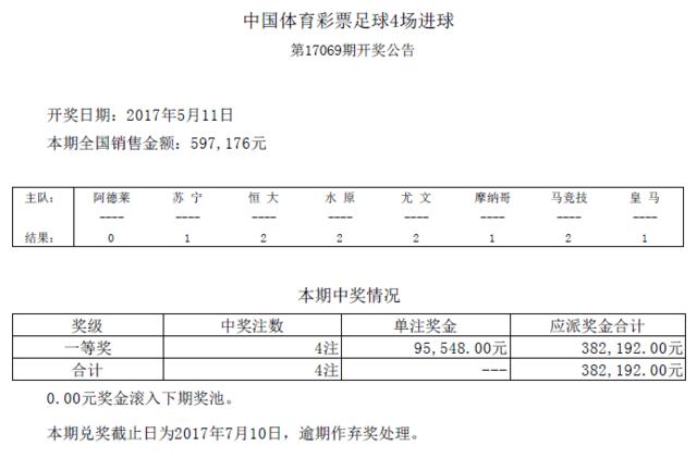 进球彩第17069期开奖:头奖4注 奖金95548元