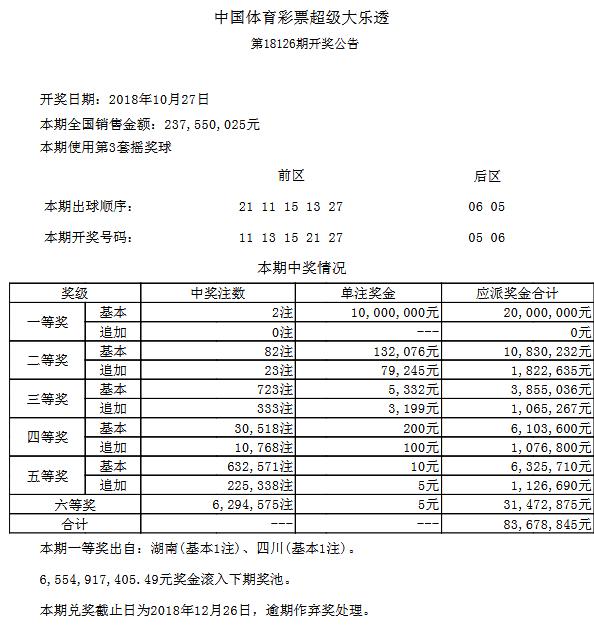 大乐透126期开奖:头奖2注1000万 奖池65.5亿