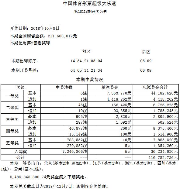 大乐透118期开奖:头奖6注736万 奖池64.85亿
