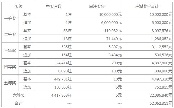 大乐透014期开奖:头奖1注1600万 奖池33.58亿