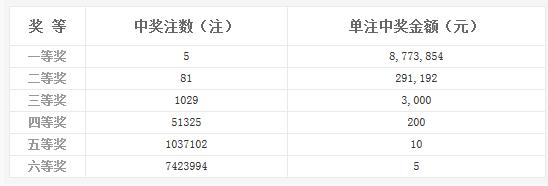 双色球018期开奖:头奖5注877万 奖池7.25亿