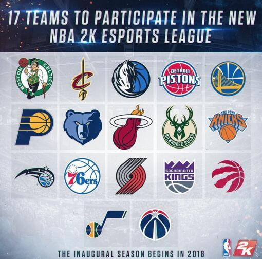 NBA成立2K电子竞技联赛 17支球队下季将参赛