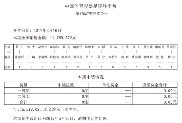 胜负彩037期开奖:头奖二奖均空缺 滚存754万