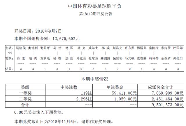 胜负彩112期开奖:头奖119注5万9 二奖1059元