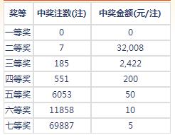 七乐彩016期开奖:头奖空二奖3万2 奖池156万
