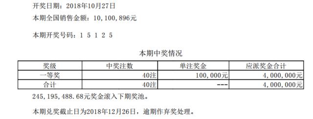 排列五第18293期开奖公告:开奖号码15125