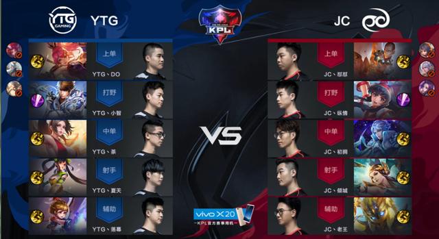 KPL秋季赛:JC2-0轻取YTG 雄霸小组头名