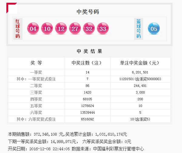 双色球144期开奖:头奖14注620万 奖池10.3亿
