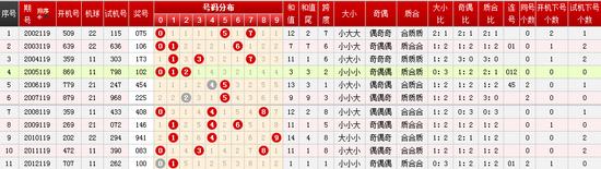 福彩3D第119期历史同期号分析:号码0开出7次