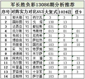 军长086期:布战士主场获胜 叶里温易出平局