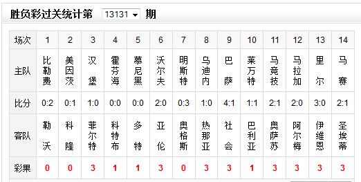 胜负彩131期彩果:巴萨大胜多特平 销2633万