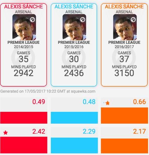 桑切斯3个赛季制造得分机会的数据